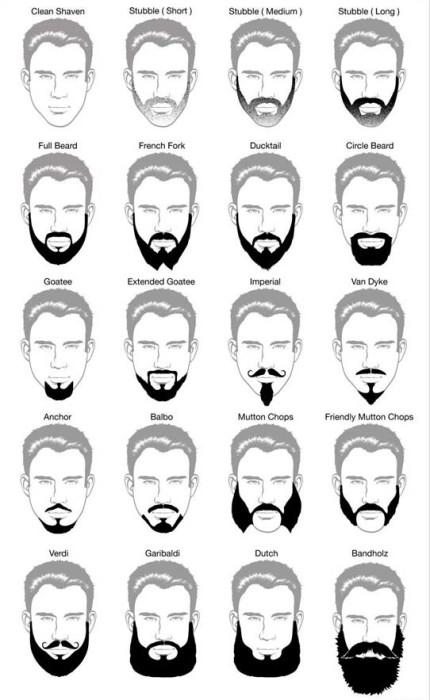 Подбираем форму бороды