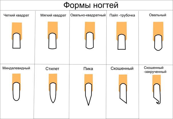 Выбор формы нарощенных ногтей