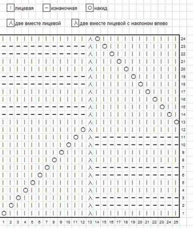 Схема вязания спицами узоров миссони