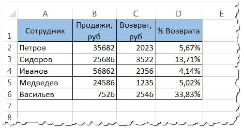 Сколько процентов составляет число от суммы (результат)
